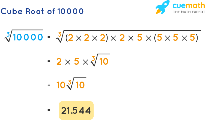 Cube Root of 10000