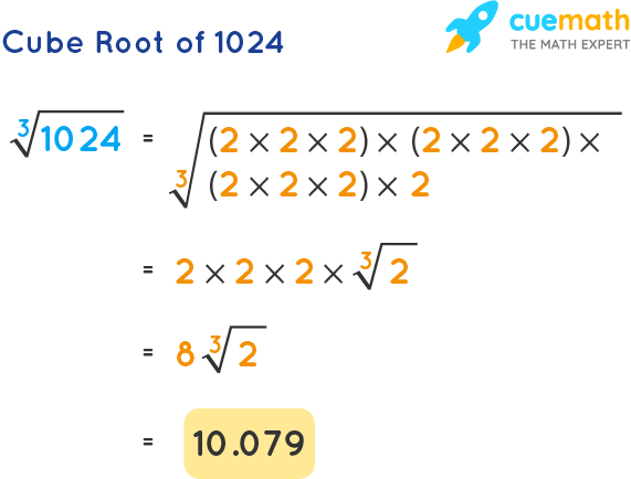 Cube Root of 1024