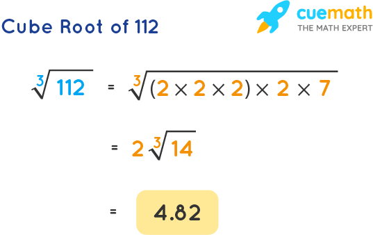 Cube Root of 112