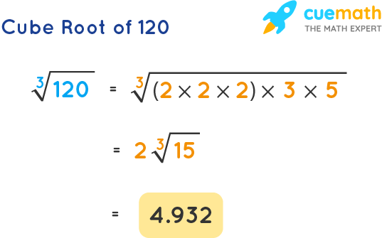Cube Root of 120