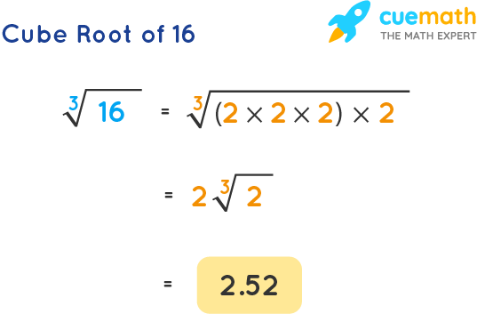 Cube Root of 16
