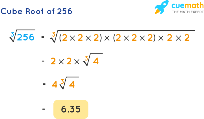 Cube Root of 256