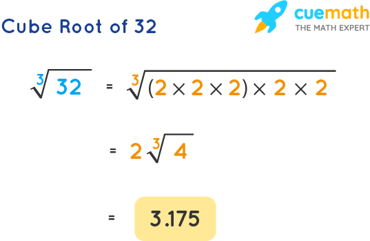 Cube Root of 32