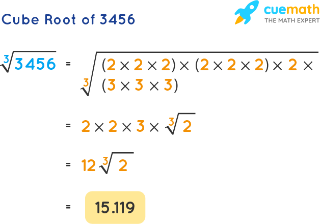 Cube Root of 3456