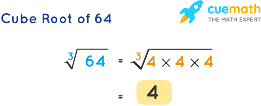 Cube Root of 64