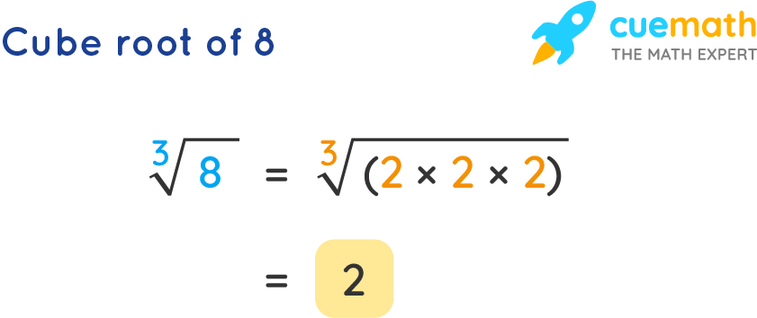 Cube Root of 8