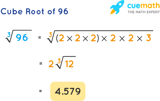 Cube Root of 96