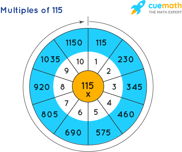 Multiples of 115