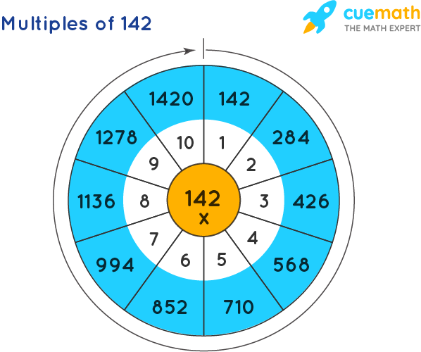 Multiples of 142