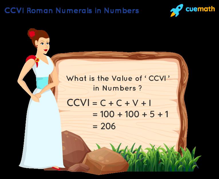 CCVI Roman Numerals