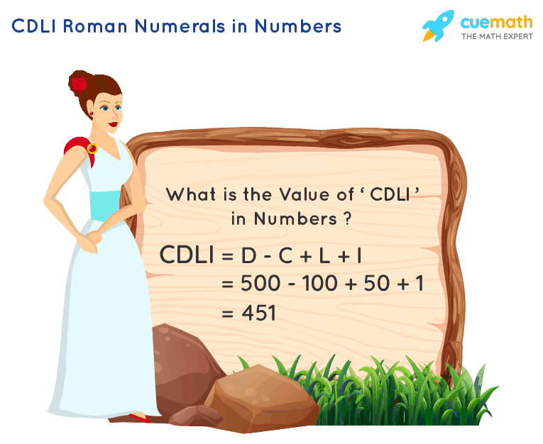 CDLI Roman Numerals