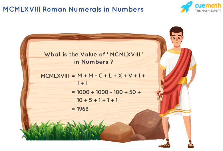 MCMLXVIII Roman Numerals