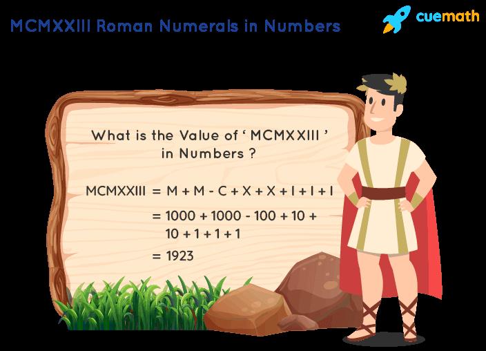 MCMXXIII Roman Numerals