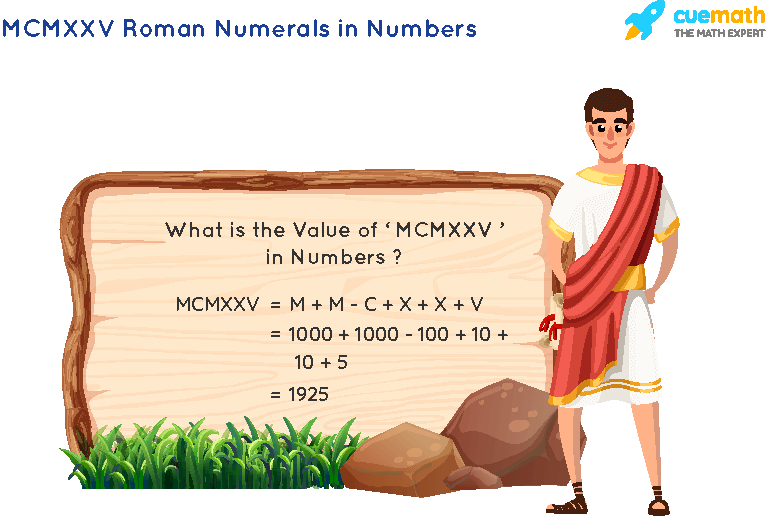 MCMXXV Roman Numerals