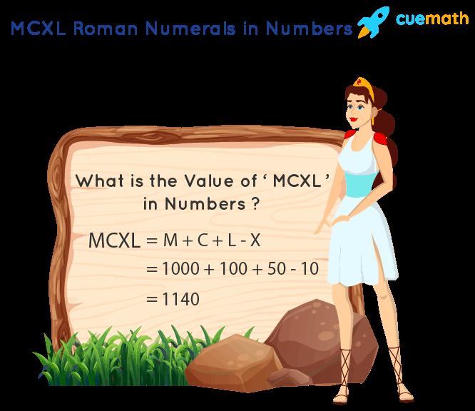 MCXL Roman Numerals