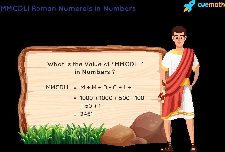 MMCDLI Roman Numerals