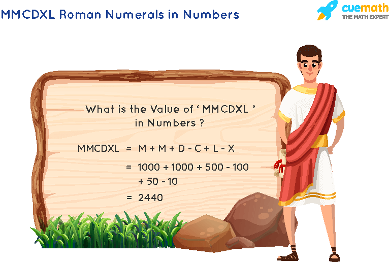 MMCDXL Roman Numerals