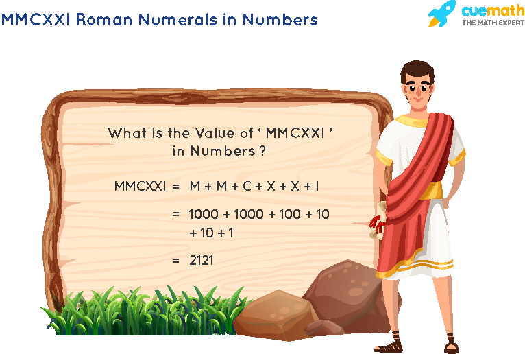 MMCXXI Roman Numerals