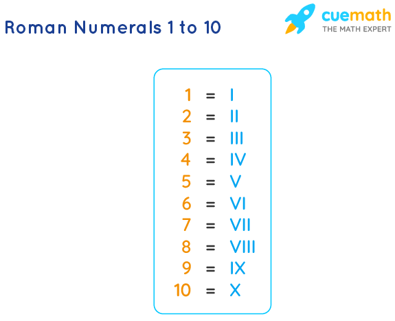 Roman Numbers 1 to 10