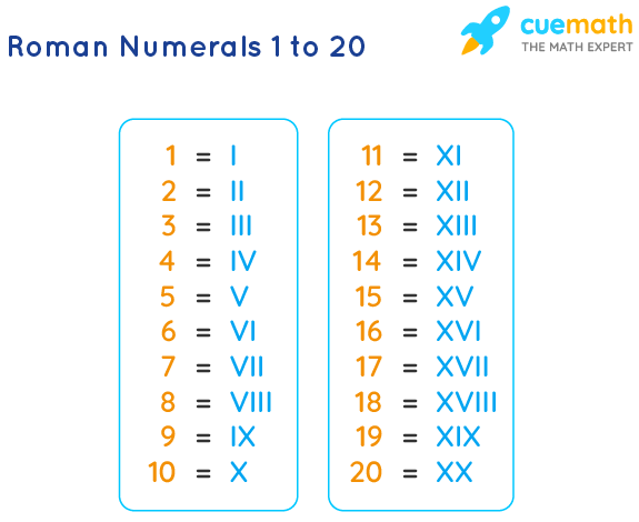 Roman Numbers 1 to 20