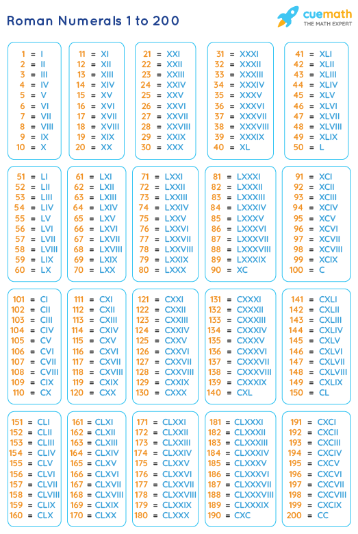 Roman Numbers 1 to 200