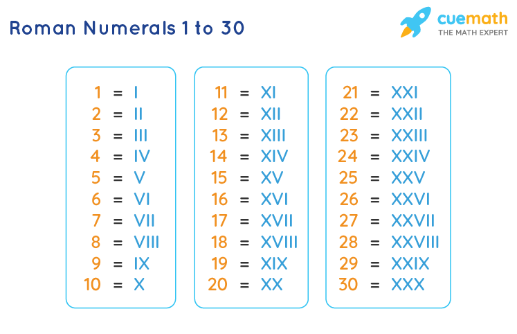 Roman Numbers 1 to 30