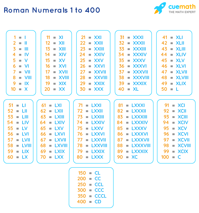 Roman Numbers 1 to 400
