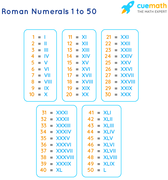 Roman Numbers 1 to 50