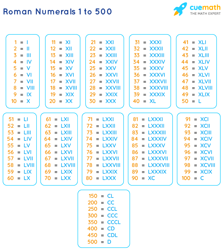 Roman Numbers 1 to 500