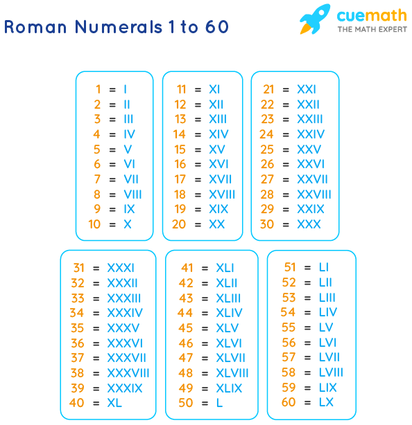 Roman Numbers 1 to 60