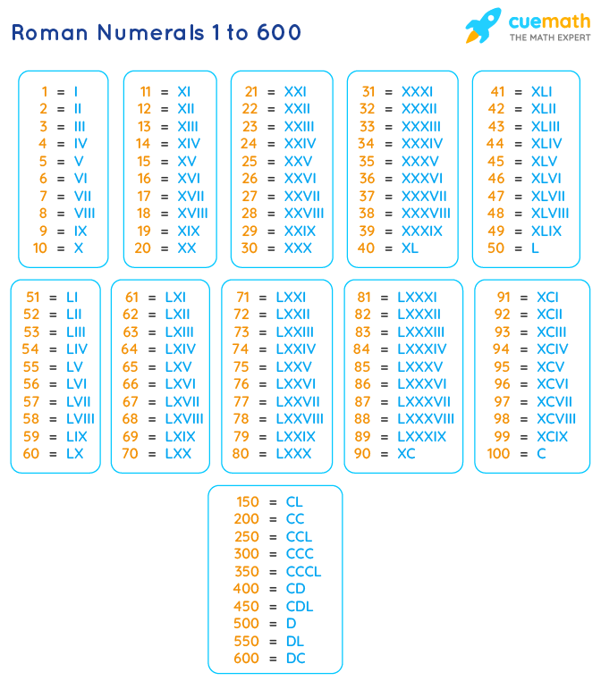 Roman Numbers 1 to 600