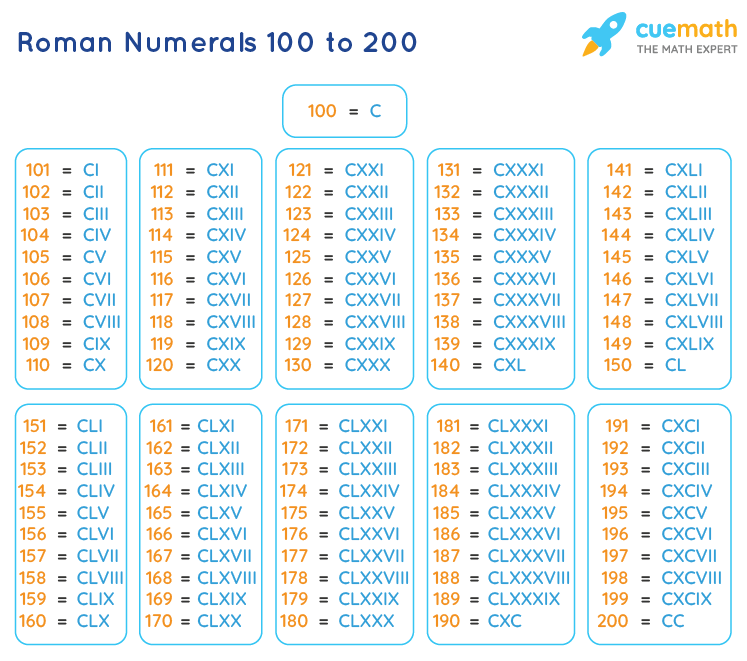 Roman Numbers 100 to 200