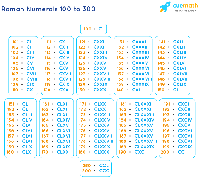 Roman Numbers 100 to 300