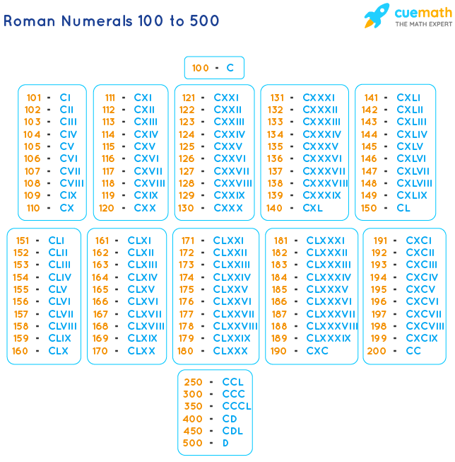 Roman Numbers 100 to 500