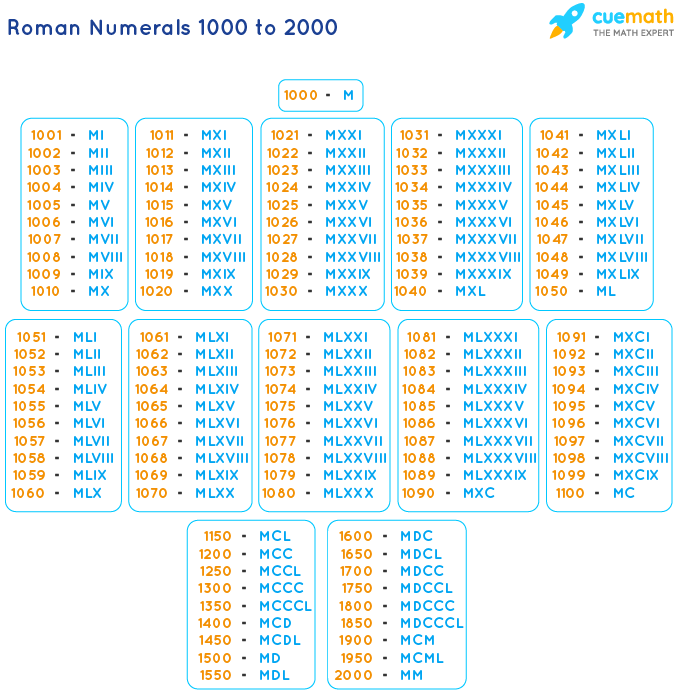 Roman Numbers 1000 to 2000