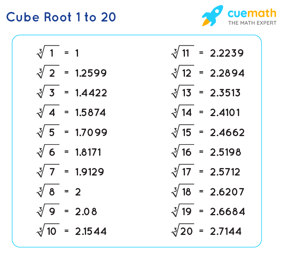 Cube Roots 1 to 20