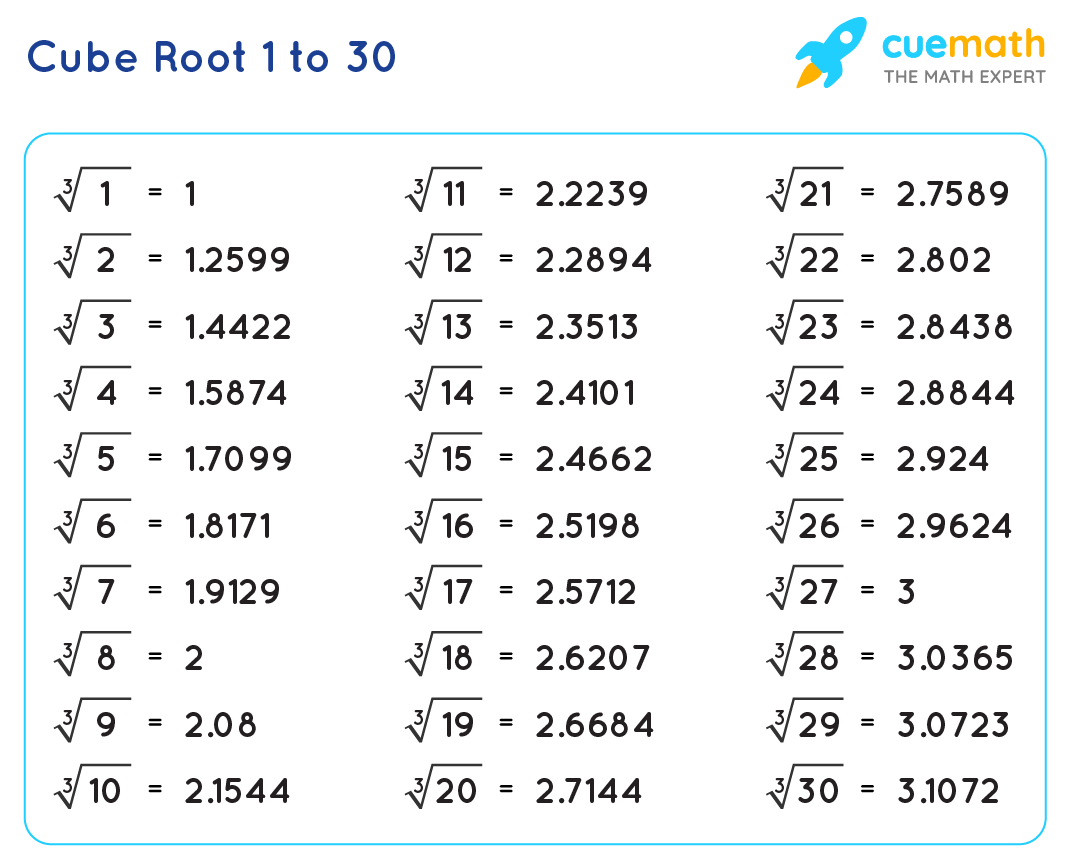 Cube Roots 1 to 30