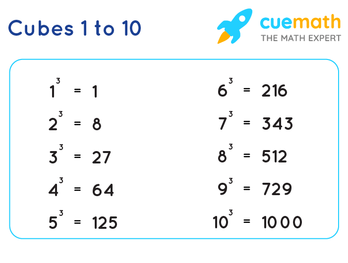 Cubes from 1 to 10
