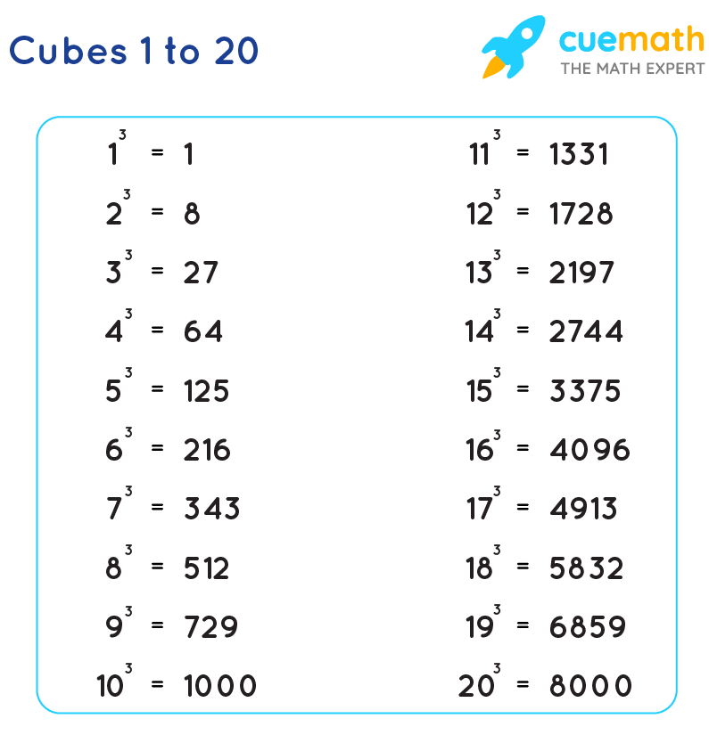Cubes from 1 to 20