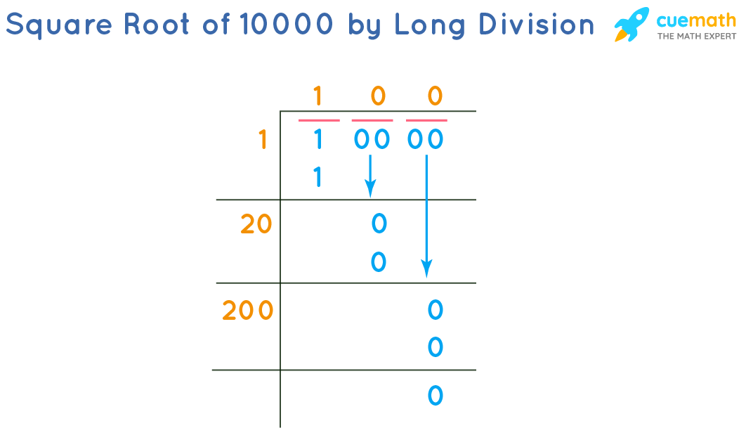 Square Root of 10000 by Long Division Method