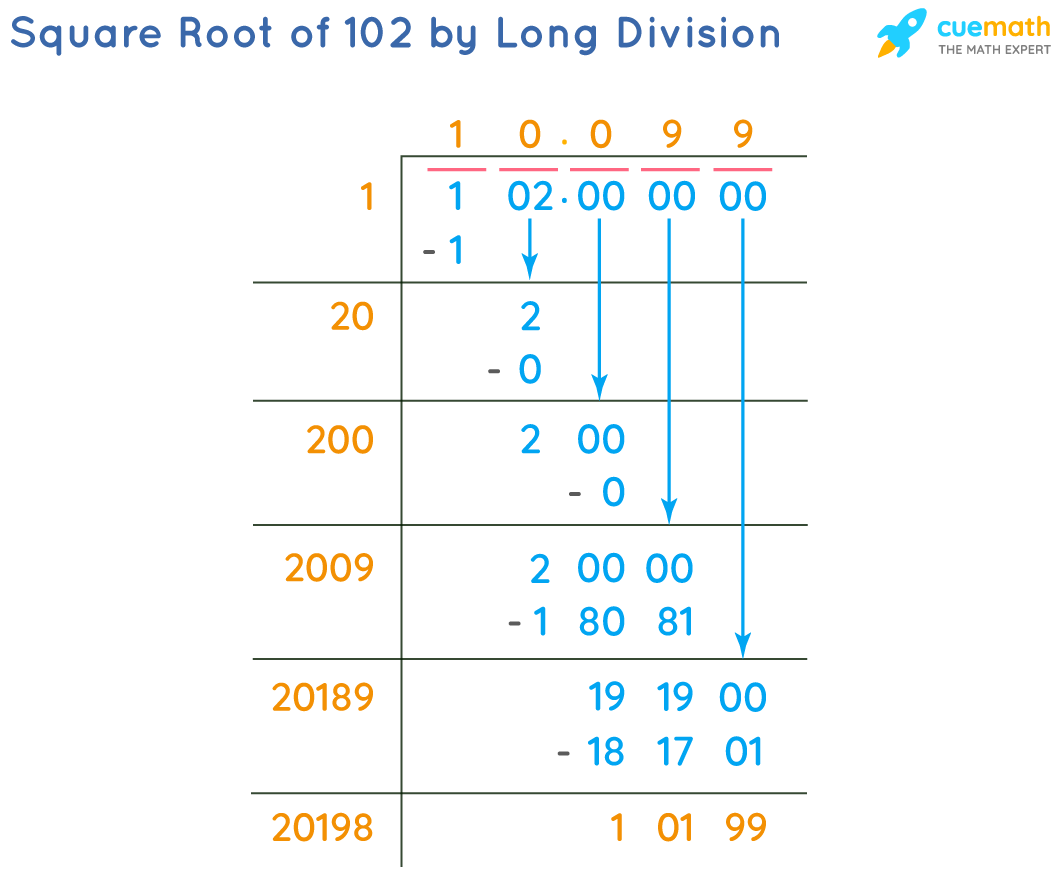 Square Root of 102 by Long Division Method