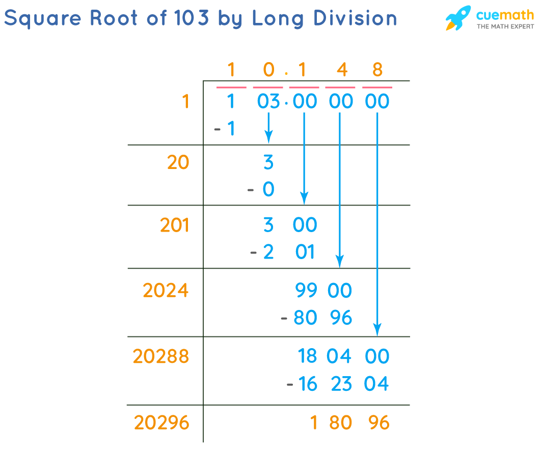 Square Root of 103 by Long Division Method