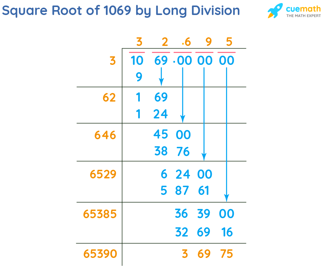 Square Root of 1069 by Long Division Method