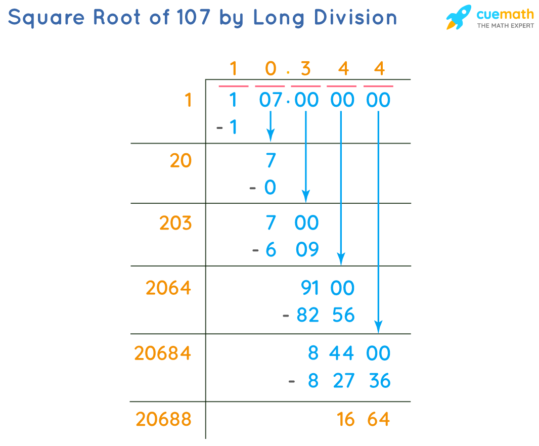 Square Root of 107 by Long Division Method