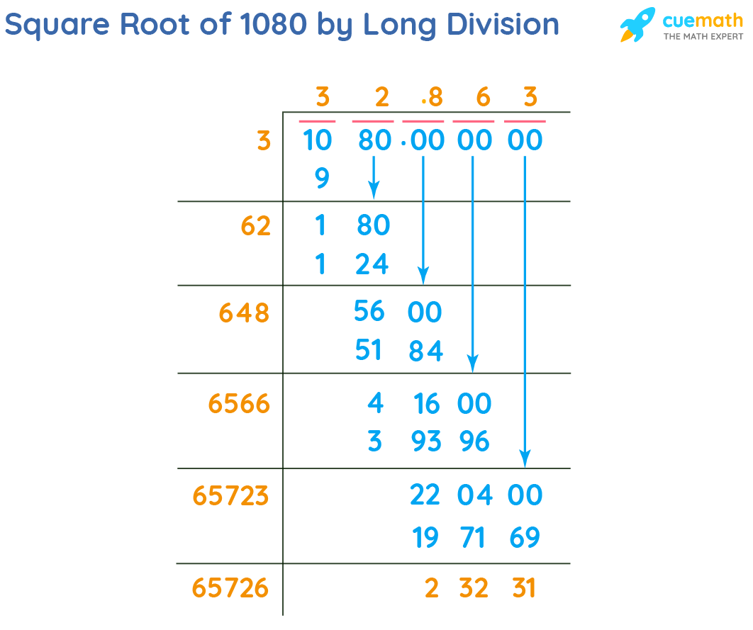 Square Root of 1080 by Long Division Method