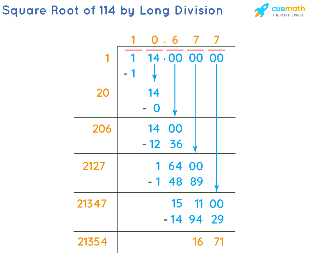 Square Root of 114 by Long Division Method