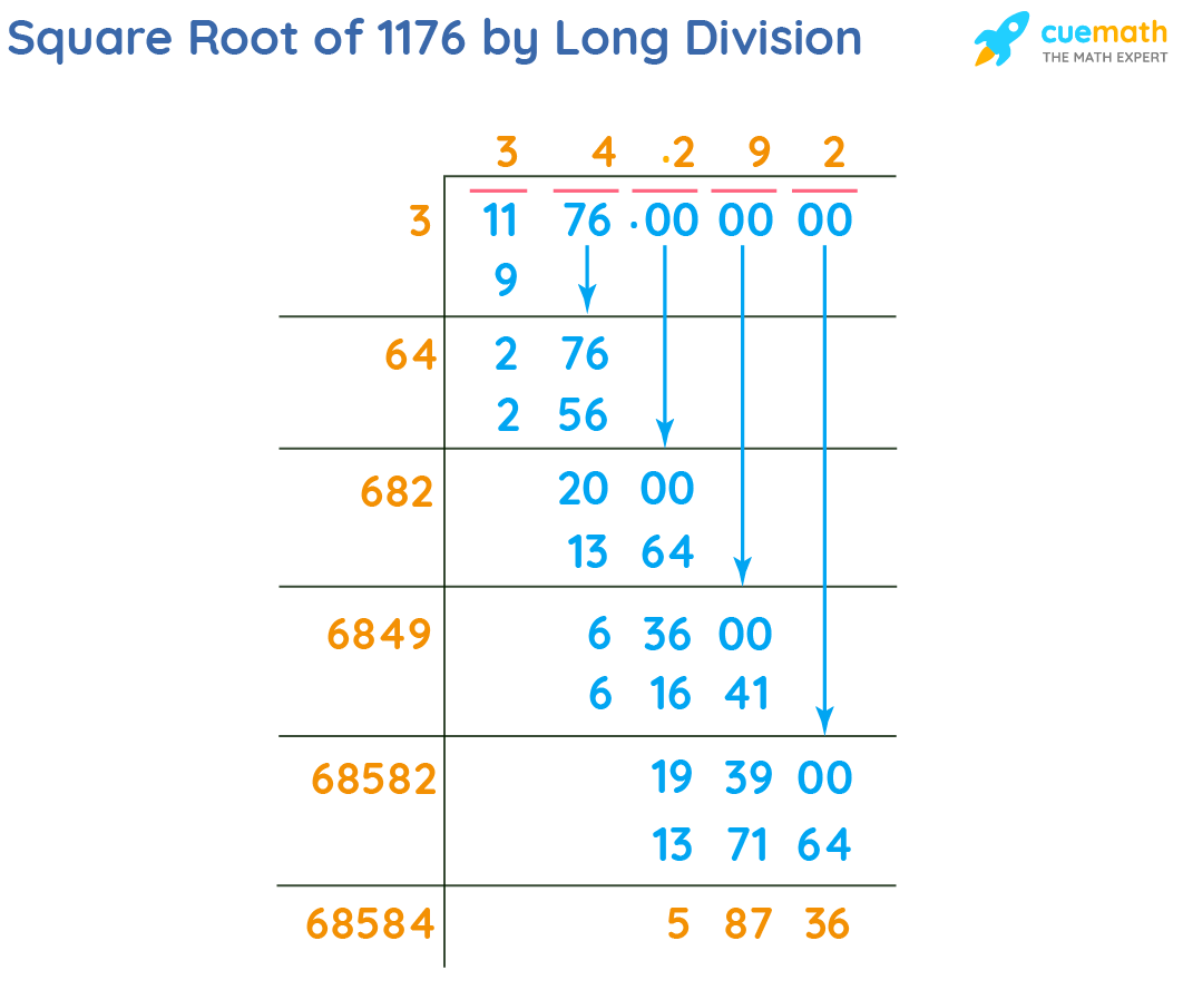 Square Root of 1176 by Long Division Method