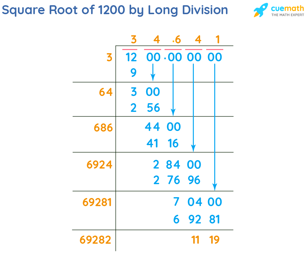 Square Root of 1200 by Long Division Method