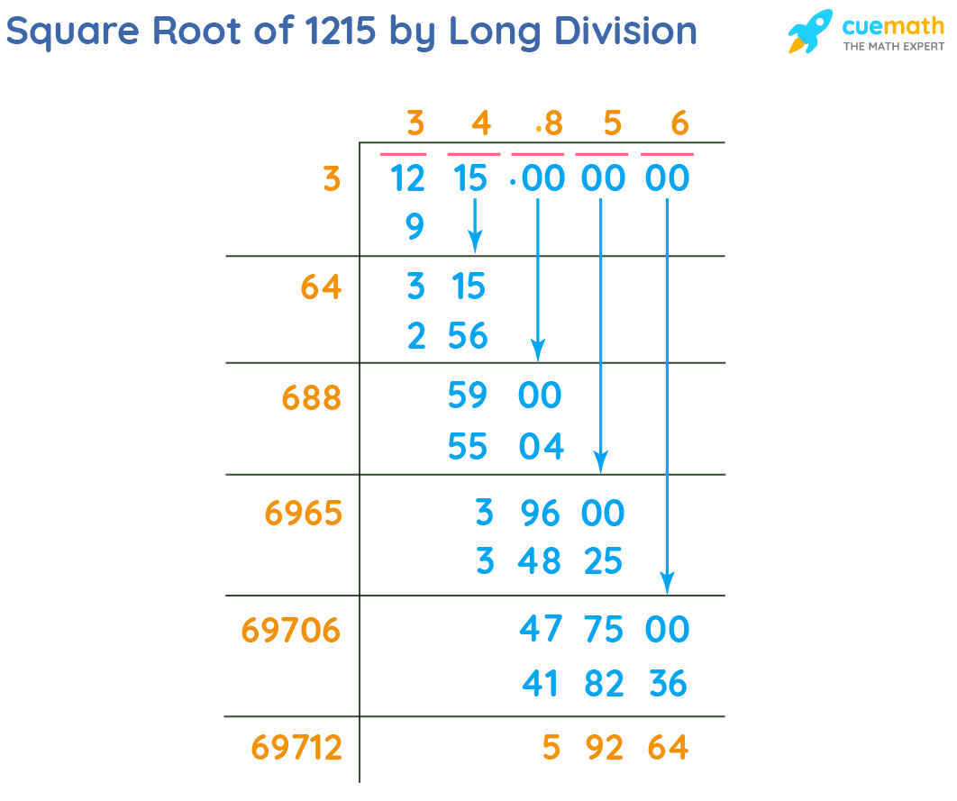 Square Root of 1215 by Long Division Method