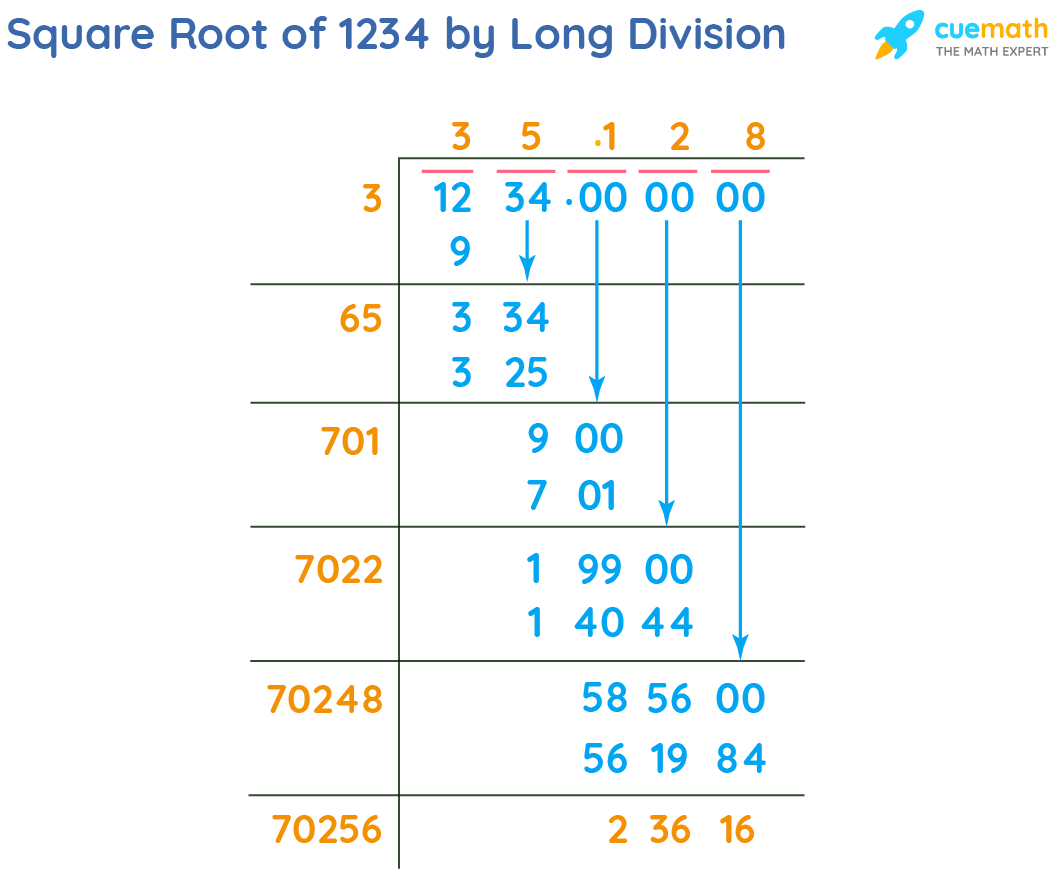 Square Root of 1234 by Long Division Method